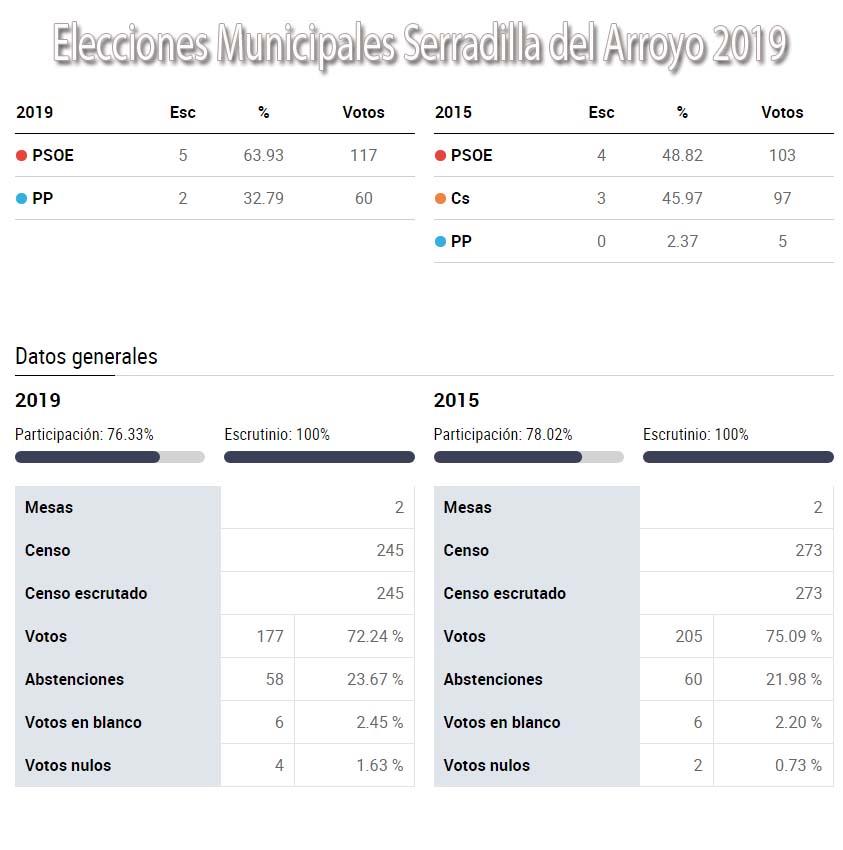 grafico elecciones 2019 serradilla del arroyo